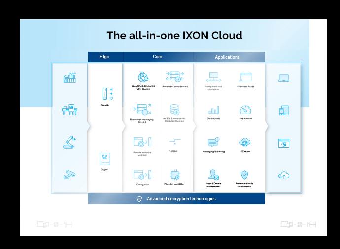 all-in-one-ixon-cloud